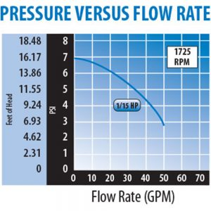 Waterway Iron Might 115V 3410030-1E flow rate